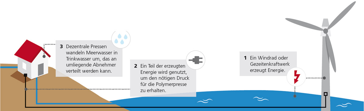 Möglichkeiten für die Wasserversorgung in Küstennähe